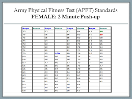 New Army Apft Standards 2016 2016 Navy Prt Scoring Chart