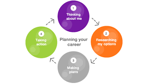 career plan careers recruitment career planning