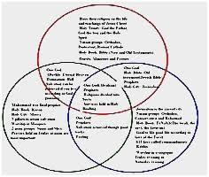 Similarities Between Christianity And Judaism Venn Diagram Judaism Christianity And Islam Venn Diagram Elegant Judaism