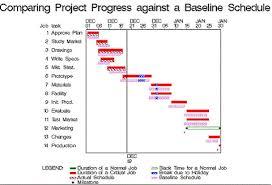Examples Of Gantt Charts