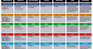 Political Party Chart Albertas Political Parties Comparison Chart Pc Vs Ndp Vs