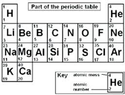 list the first elements in periodic table and their symbols printable with atomic mass of number periodic table