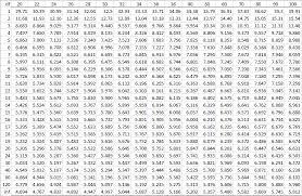 Q Chart Statistics Studentized Range Q Table Real Statistics Using Excel