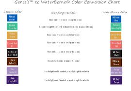 Genesis Heatset Paints To Waterborne Air Dry Color