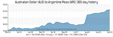 Aud To Argentine Peso Chart 600 Aud To Ars Convert 600 Australian Dollar To Argentine