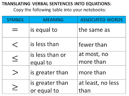 translating expressions and equations tessshlo
