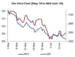 Zinc Global Trade Tensions Hitting Zinc Hard The Economic