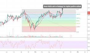 Rp Stock Price And Chart Nasdaq Rp Tradingview