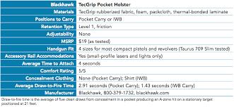 Blackhawk Tecgrip Size Chart Blackhawk Tecgrip Pocket Holster