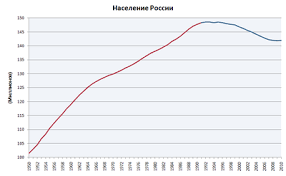 Реферат Динамика рождаемости смертности и естественного прироста  Динамика рождаемости смертности и естественного прироста населения в России