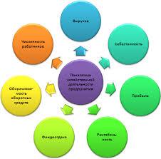 Хозяйственная деятельность предприятия Основные показатели хозяйственной деятельности предприятия схема