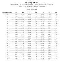 Edelbrock Nitrous Plate Jet Chart 26 Lovely Zex