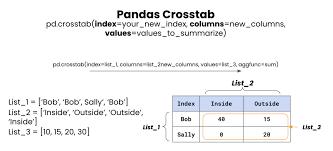 pandas cross tab pd cros data