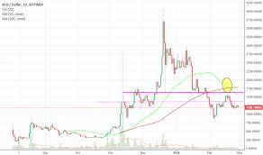 Bch Usd Bitcoin Cash Price Chart Tradingview India