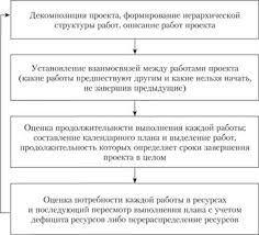 СЕТЕВОЙ АНАЛИЗ И КАЛЕНДАРНОЕ ПЛАНИРОВАНИЕ ПРОЕКТА Функции  Последовательность этапов формирования расписания проекта