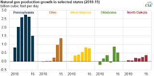 Ohio Natural Gas Prices Chart U S Natural Gas Production Reaches Record High In 2015
