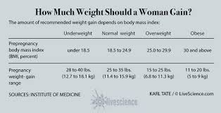 Baby Perfect Weight Chart 67 Described Baby Weight By Week Kg