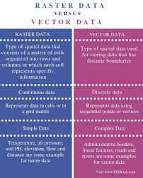 What Is The Difference Between Raster And Vector Data