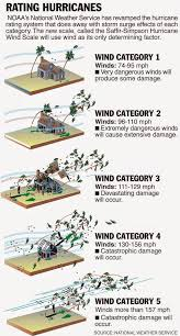 Hurricane Category Chart Image Result For Hurricane Categories 1 5 Chart Hurricane
