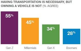 Car Disclosure Chart The Era Of Car Ownership Is Over And These 4 Charts Prove