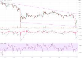 Btc 2018 Chart Btc Chart 06 13 2018 Crypto Currency News