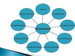 Технологическая карта урока Контрольный диктант с грамматическим  Конспект урока 6 класс с фгос диктант по местоимению
