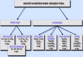i Классификация неорганических соединений