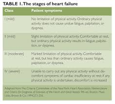 Nyha Classification Chart Notes For Friends Heart Failure