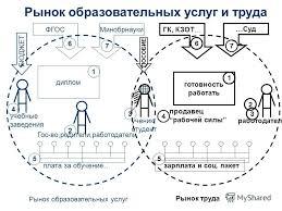 Презентация на тему Богданов Игорь Владимирович президент НОУ  6 Гос во родители работодатели учебные заведения диплом ФГОС