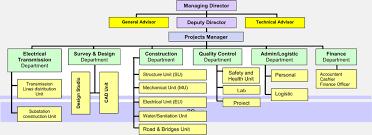 Organization Chart Urban Builders Group