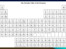 Relative atomic mass. All of the elements on the periodic table ...