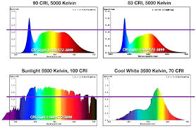 Light Spectrum Kelvin Chart Fluorescent Light Spectrum Vs Incandescent Spectrum 4 Best
