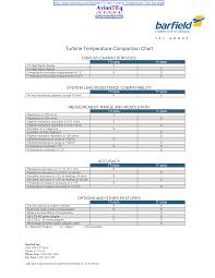 Temperature Maintenance Chart Temperature Comparison Chart Templates At