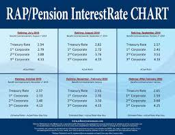Rap Pension Interestrate Chart July 2019 Refinery Retirement