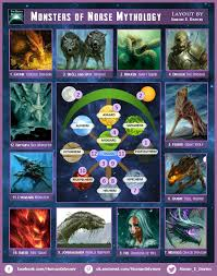 Norse Mythology Chart The Monsters Of Norse Mythology Description Of Each In