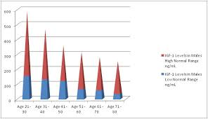Shbg Levels Chart Hgh Levels In Men By Age Chart