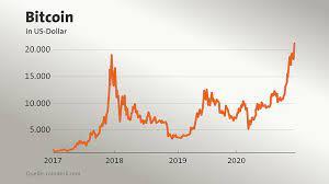 1 bitcoin kaç türk lirası yapıyor? Kryptowahrung Uber 23 000 Dollar Warum Der Bitcoin Neue Rekorde Bricht Tagesschau De