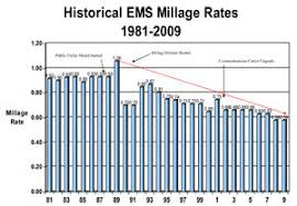Legislators Put Brakes On Ems Changes Pinellas County