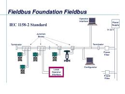 fieldbus tutorial part 4 installation of fieldbus Foundation Fieldbus Wiring Diagram Foundation Fieldbus Wiring Diagram #10 rosemount foundation fieldbus wiring diagram