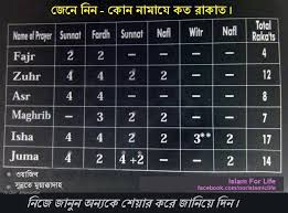 Namaz Rakat Chart In English 17 Uncommon Salah Rakats Table