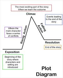 Story Plot Chart Template Donatebooks Co