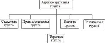 Реферат Отчёт по производсвпенной практике в ресторане Сковорода Производственная структура предприятия питания