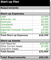 startup costs if youre planning a new business budget your startup costs bplans