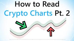 How To Read Cryptocurrency Charts Part 2