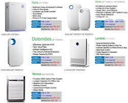 coway air purifier review. Interesting Coway In Coway Air Purifier Review