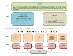 strategic planning frameworks planning framework the evergreen state college