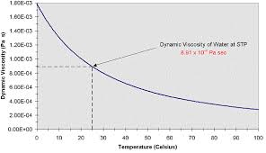 Dynamic Viscosity Engineers Edge Www Engineersedge Com
