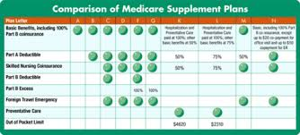 Medigap Plans Comparison Chart 2013 Medigap Plans Mwg Senior Services Blog