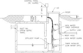 podgurski corporation, sewer, septic, drains, construction septic tank electrical box at Septic Alarm Wiring Diagram
