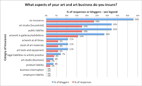 what aspects of your art and art business do you insure